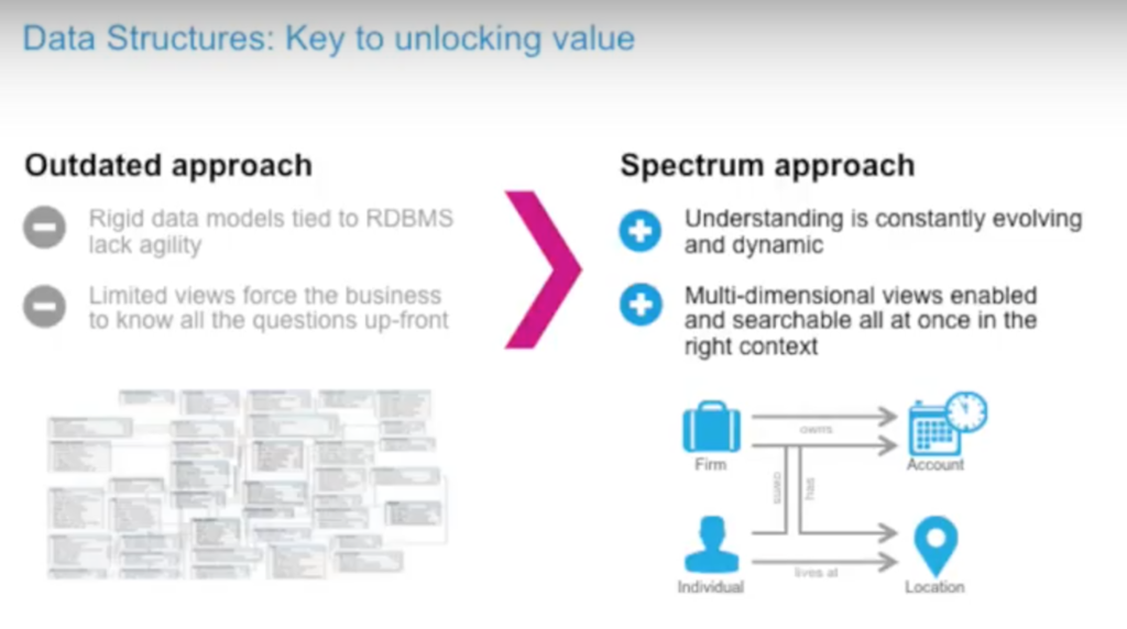 Data structures are key to unlocking value