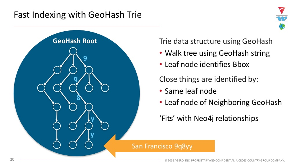 Watch Blake Nelson and Deve Palakkattukudy's presentation on using Neo4j for predictive roadway analytics