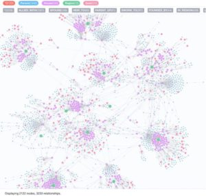 Learn how to use Neo4j + GraphQL to analyze data from Game of Thrones and A Song of Ice and Fire