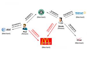 Neo4j Graphgist: Credit card fraud example