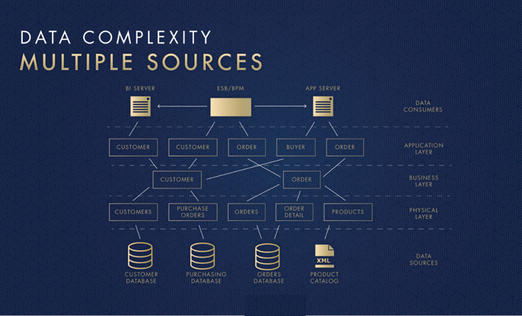 Data complexity is due to having multiple sources