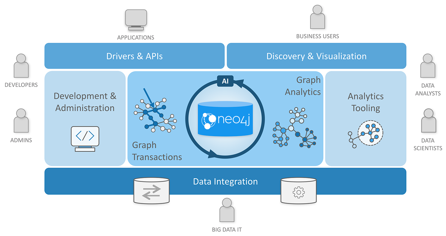 Diagram of the Neo4j Graph Platform