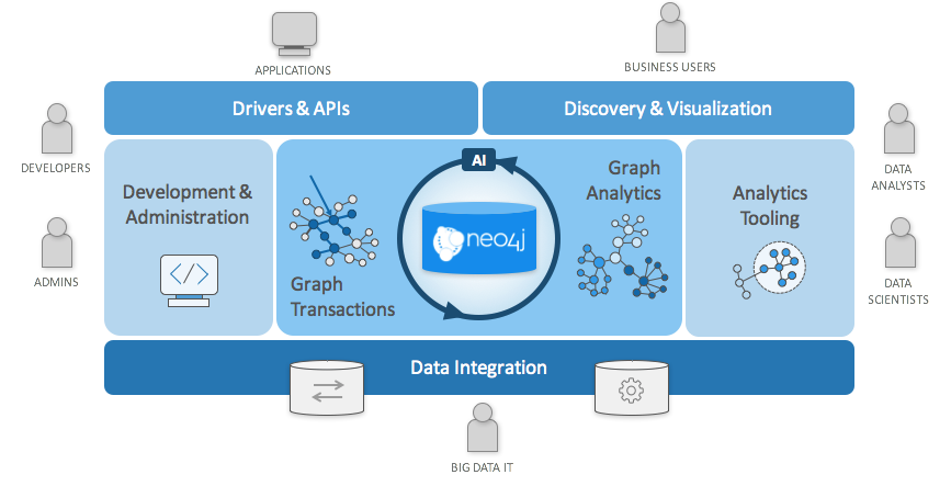 The Neo4j Graph Platform