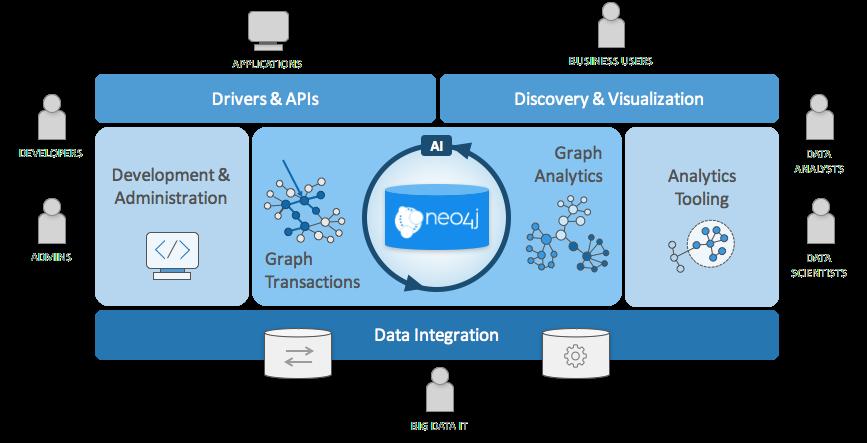 The Neo4j Graph Platform
