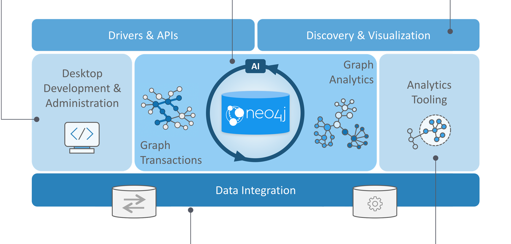 Neo4j Graph Platform Diagram