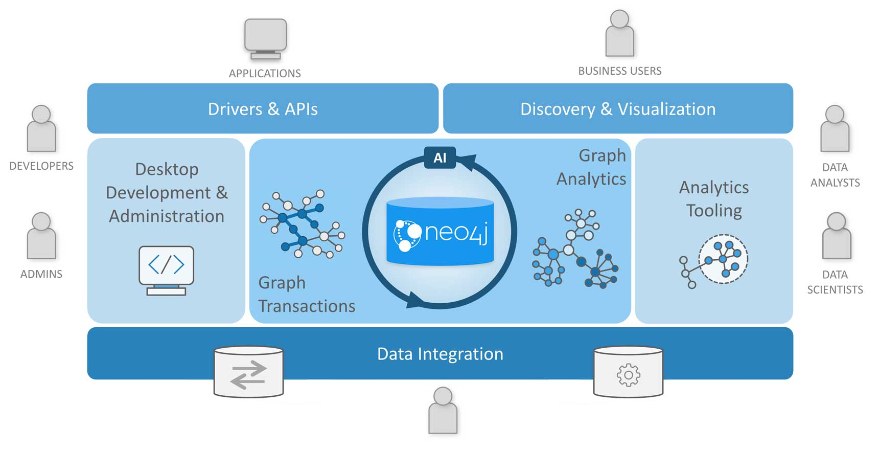 The Scalable, Enterprise Graph Data Platform | Neo4j