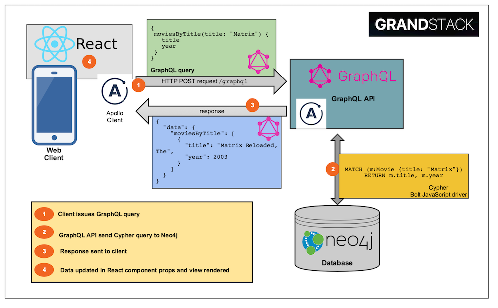 Neo4j & GRANDstack at GraphQL Summit [+Developer Challenge]