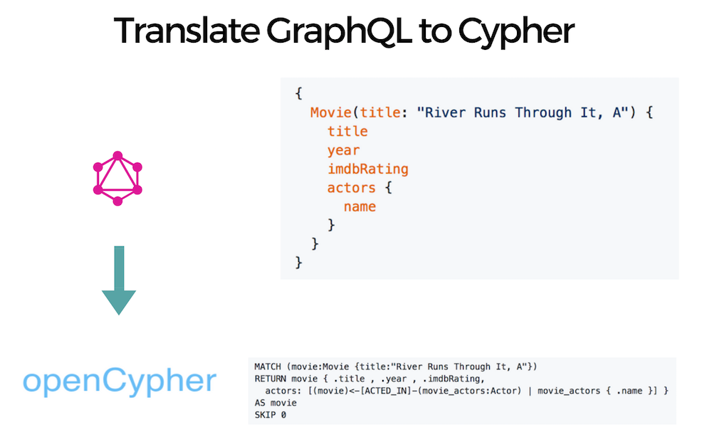 Translate GraphQL to Cypher