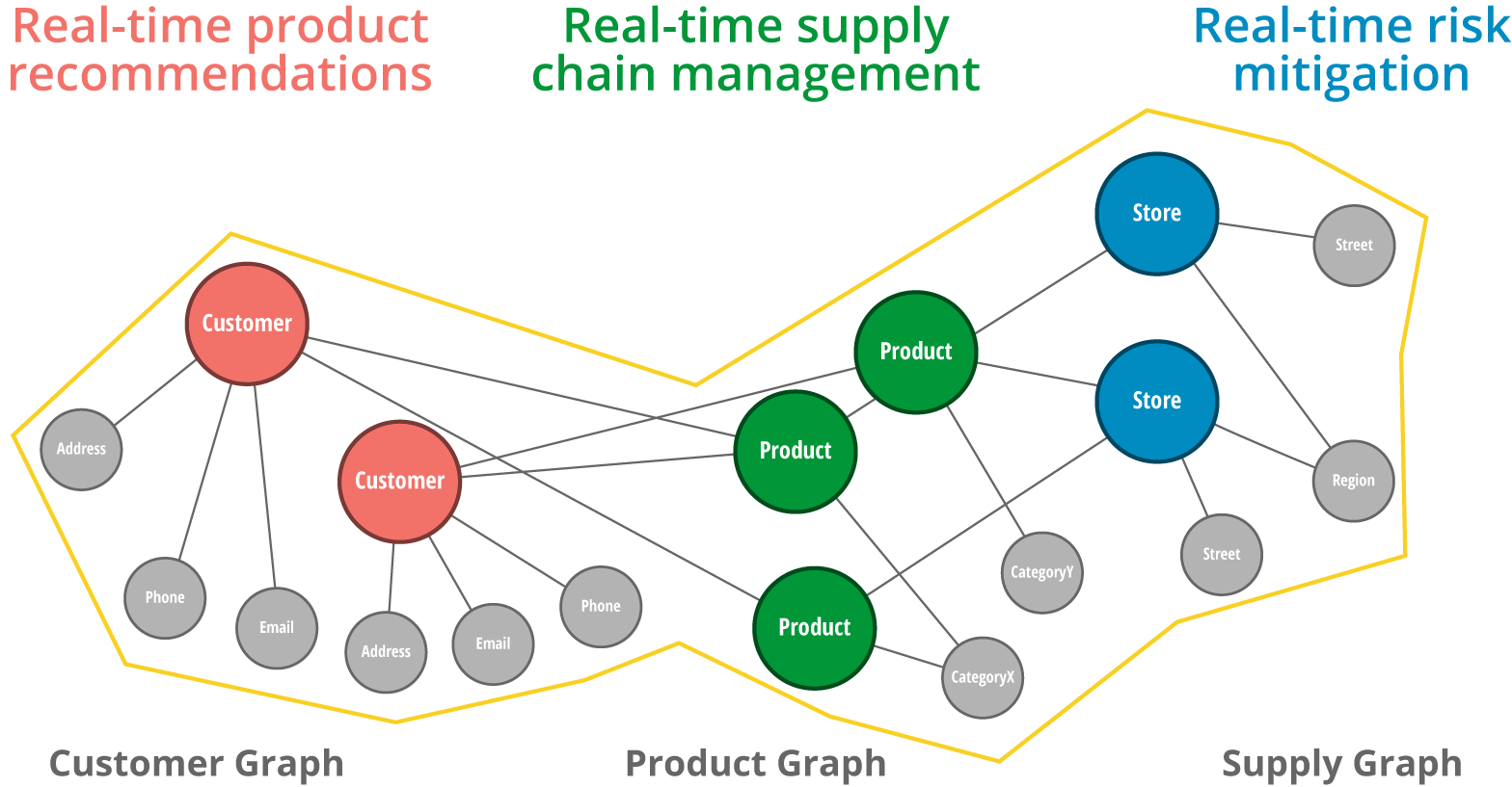graph technology uses for the retail industry