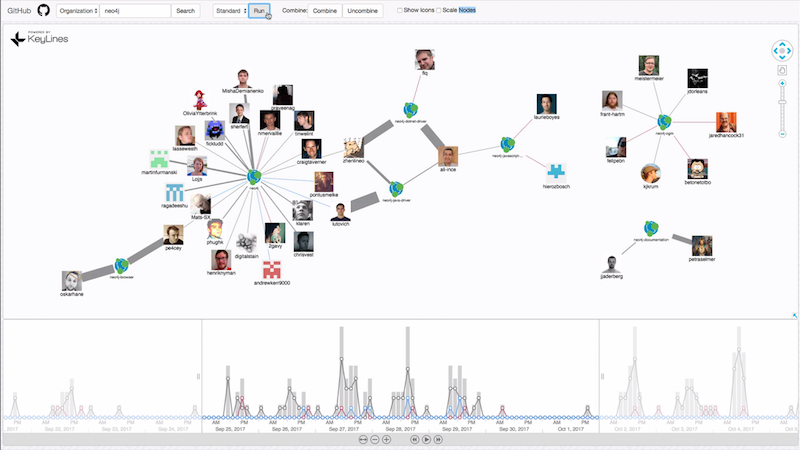 Neo4j GitHub activity in September