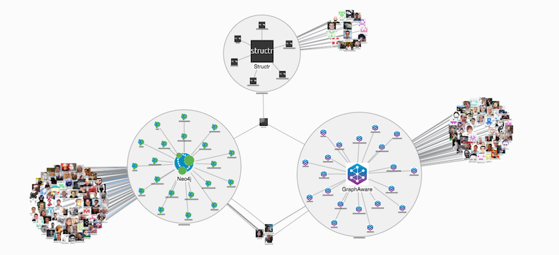 Neo4j partner community overview