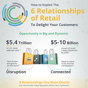 Exploit the 6 Relationships of Retail
