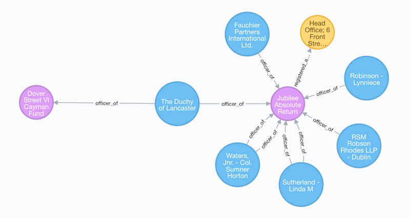Paradise Papers using Neo4j to look at the Duchy of Lancaster data model