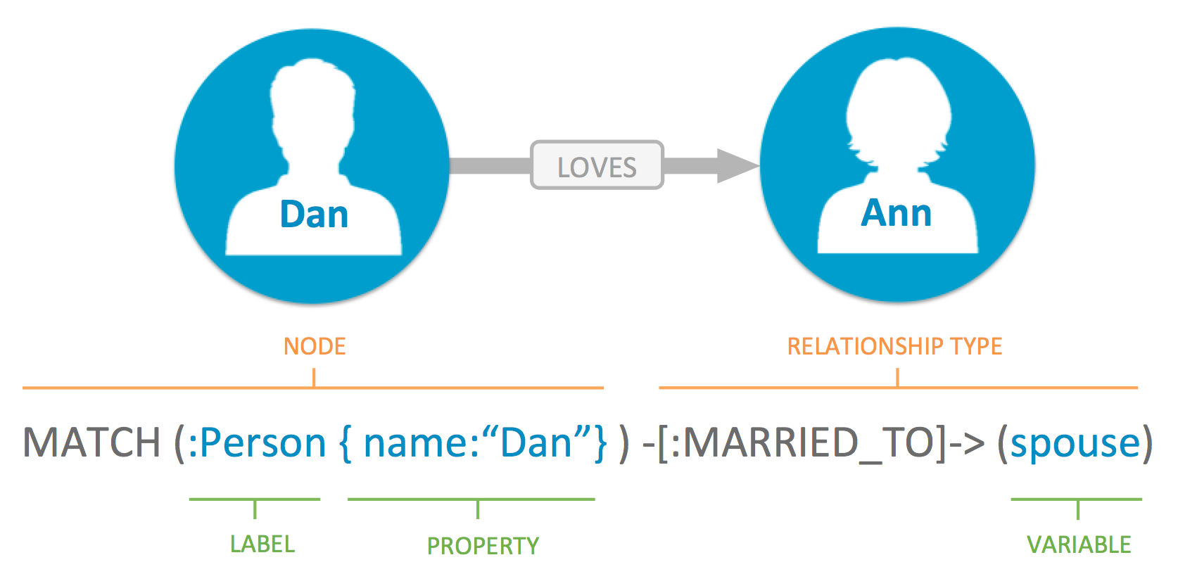 Cypher: The SQL for Graph Databases - Neo4j Graph Database