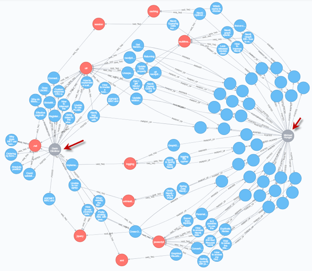 Learn more about data profiling using the Neo4j graph database and the APOC library