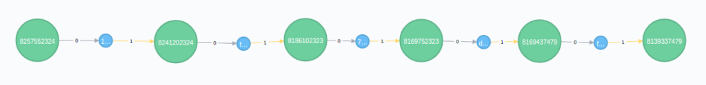Neo4j output of a bitcoin blockchain path