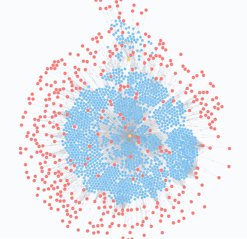 The Twitter network of handles identified in the Mueller indictment with shared hashtags