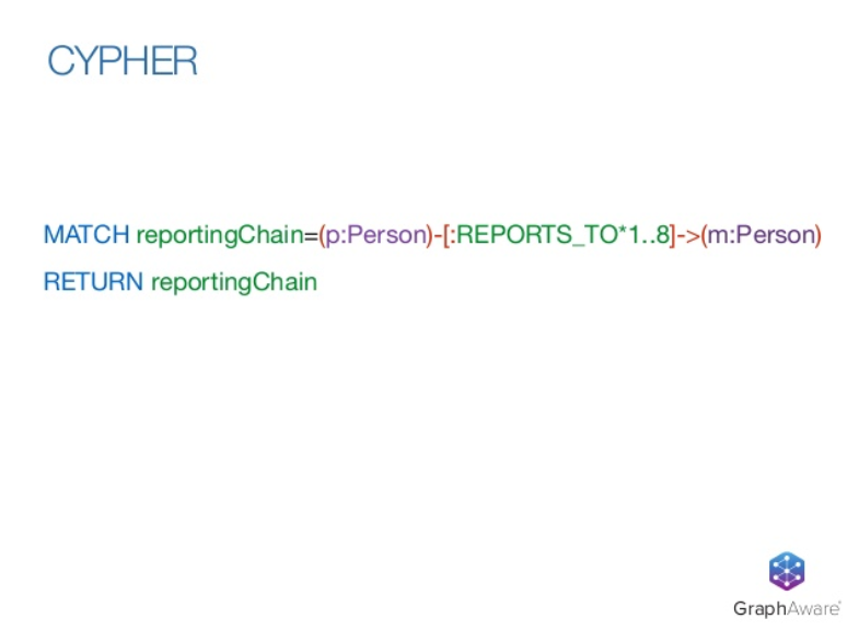 A Cypher query for finding direct and indirect reports in an organization