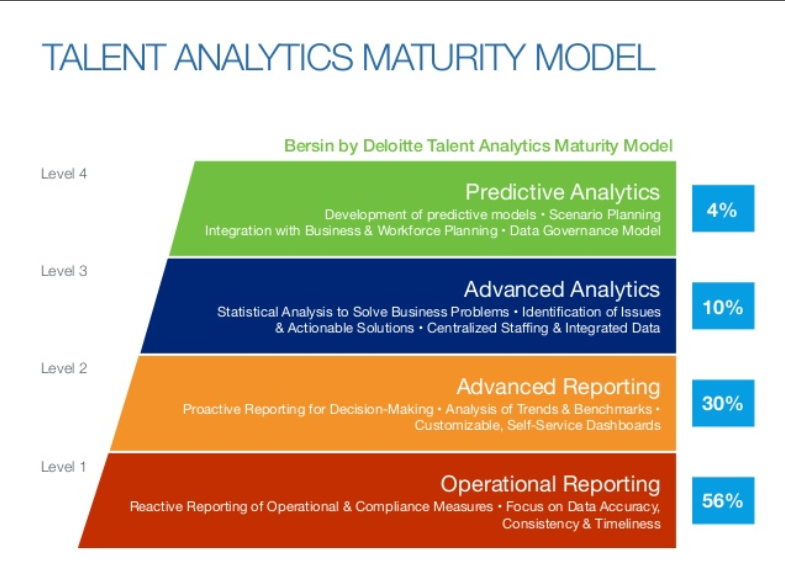 The talent analytics maturity model in human capital managment (HCM)
