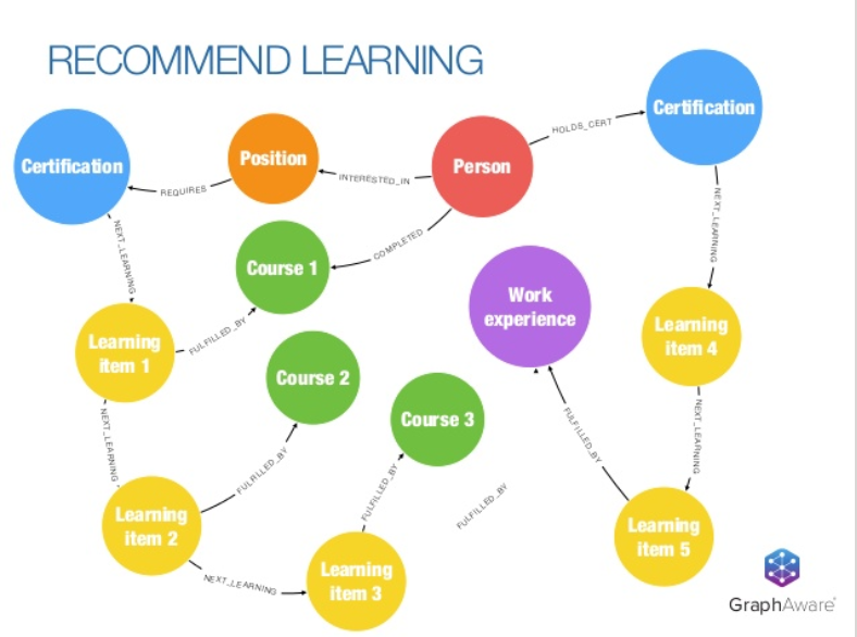 Employee learning recommendation engine graph data model