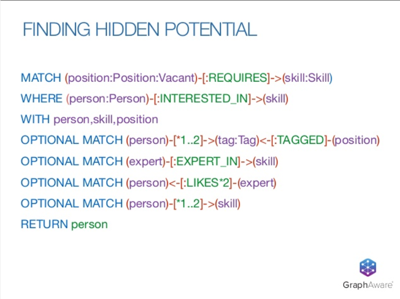A Cypher query example of finding employee hidden potential in an organization