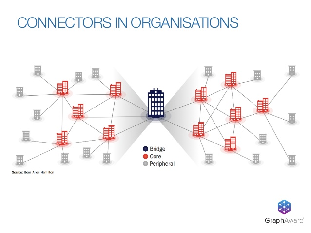 Bridges, core connectors and peripheral people in an organization