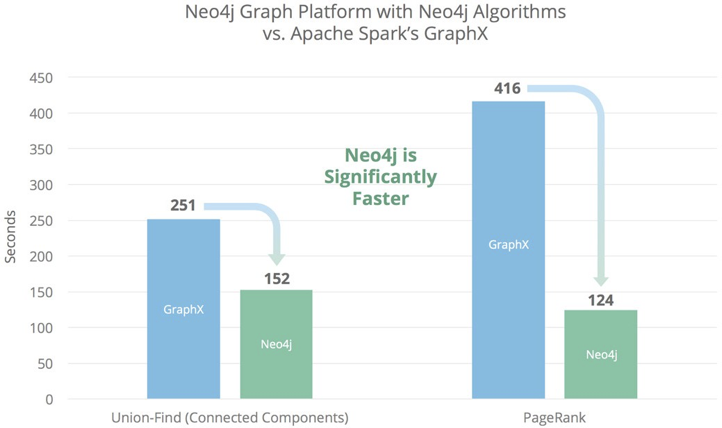 The Neo4j Graph Platform vs Apache Spark GraphX