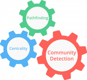 community detection, clustering and partitioning graph algorithms