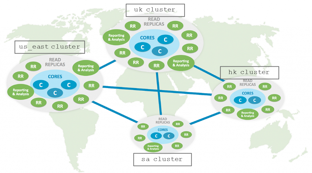 Multi-Clustering on a global scale in Neo4j 3.4