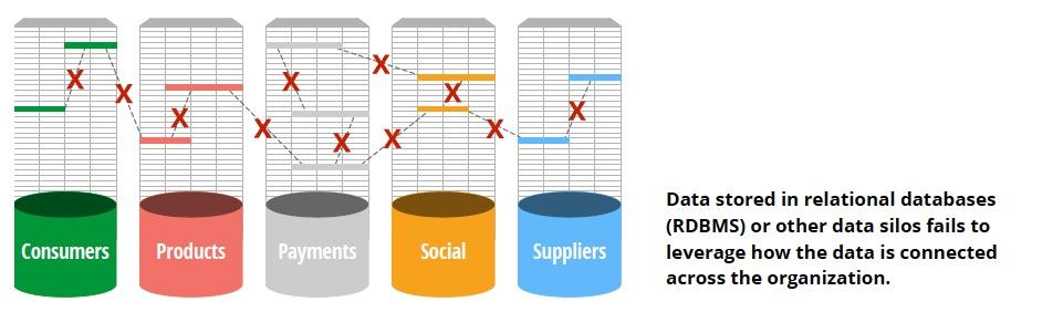 Relational databases (RDBMS) create disconnected data silos