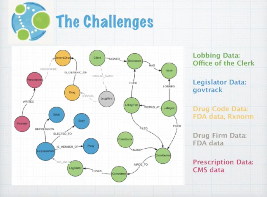 Data integration challenges for the health graph project.