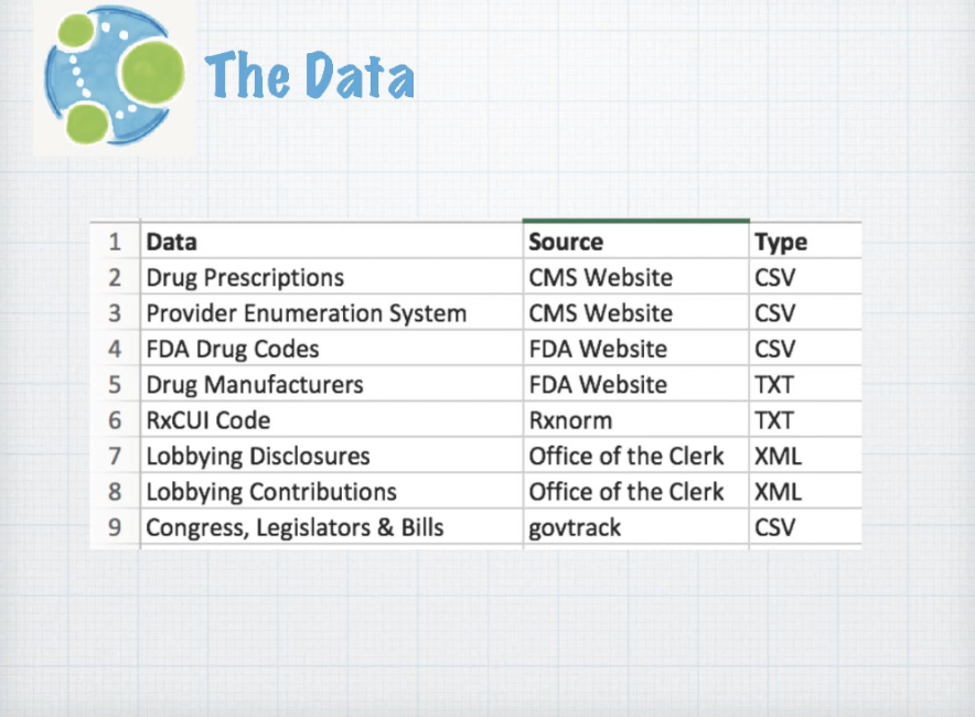 Data integration list for the health graph project.