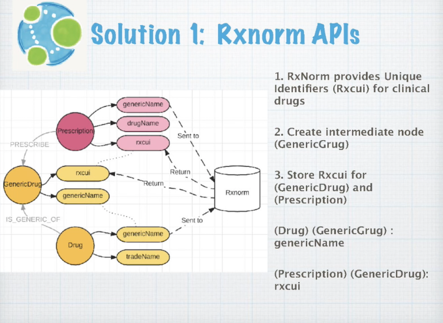 Data integration solution one, RxNorm APIs.