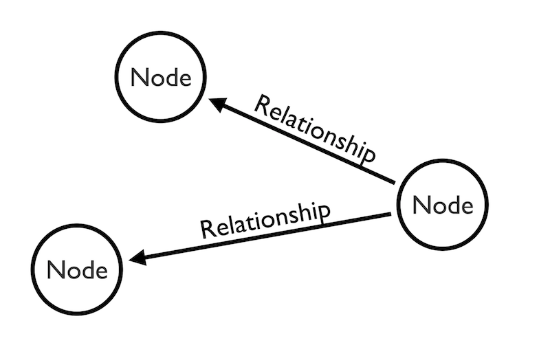 Nodes and relationships that connect your data.