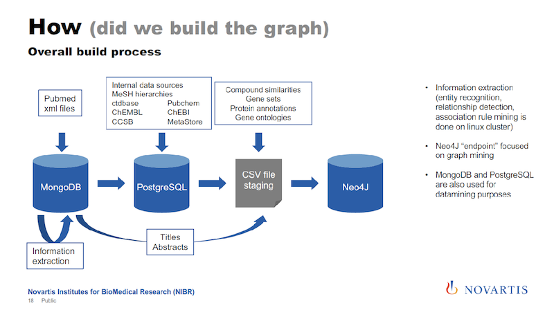 Graph build process.