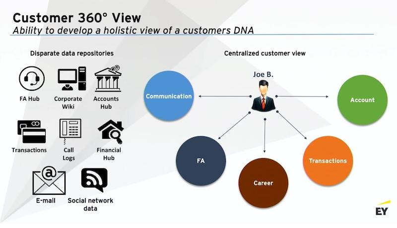 Learn how to develop a holistic view of customers DNA.