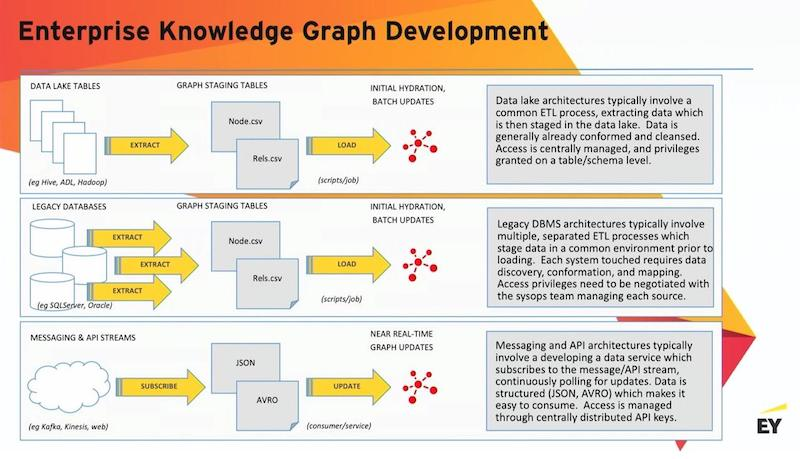 Learn about enterprise knowledge graph development.