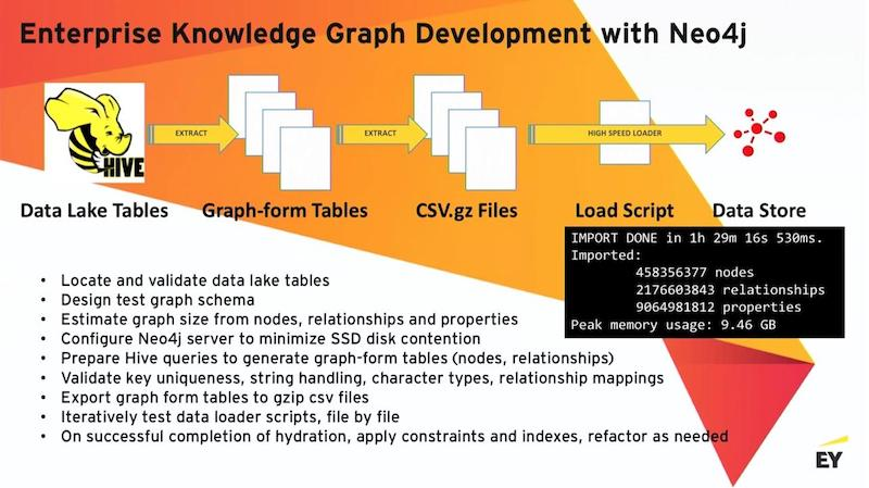 Learn about enterprise knowledge graph development with Neo4j.