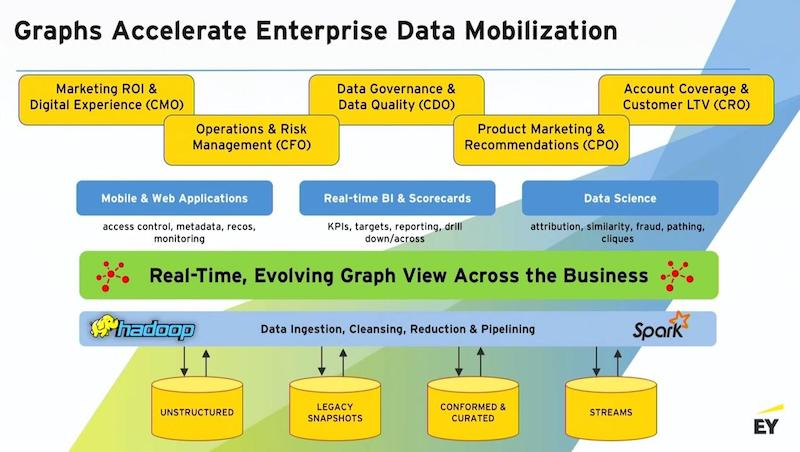 Learn how graphs accelerate enterprise data mobilization.