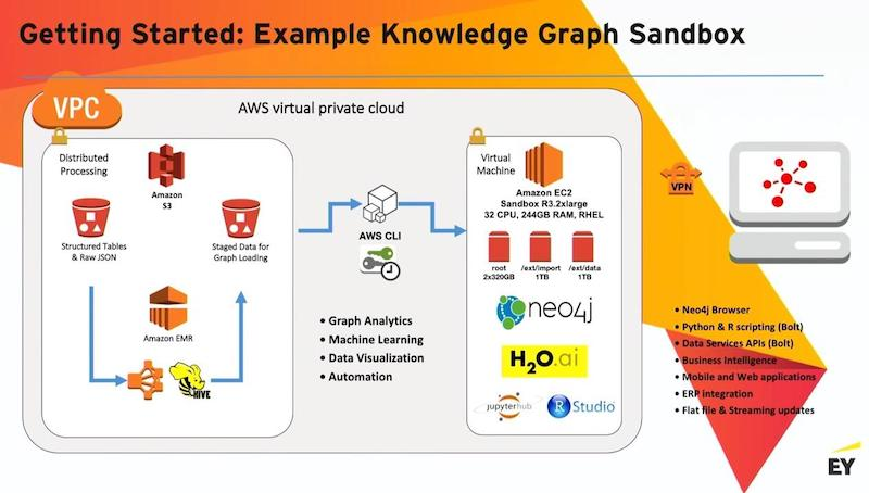 Get started with building a knowledge graph with Neo4j.