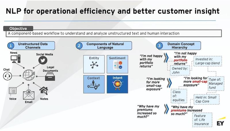 Learn about NLP for operational efficiency and better customer insight.