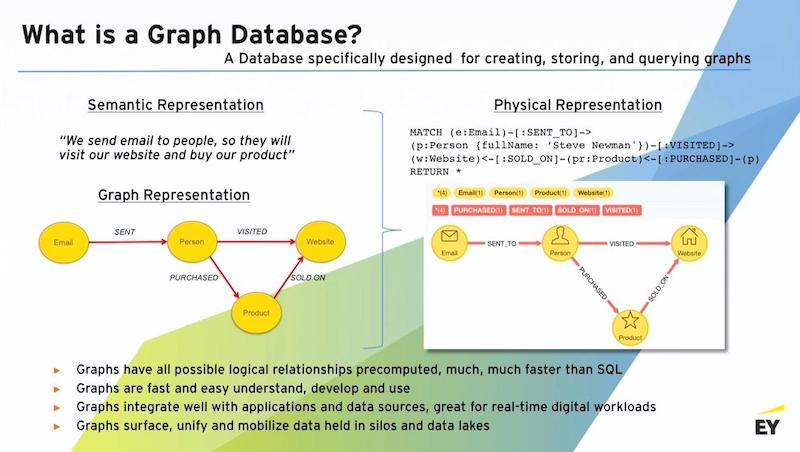 Get an explanation of what a graph database is.