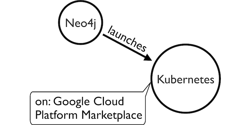 Learn about Neo4j's new commercial Kubernetes application on the Google Cloud Platform Marketplace.