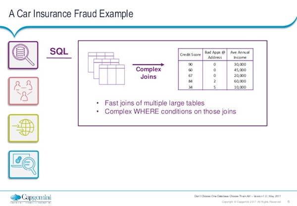 Learn about multiple databases via a car insurance fraud example.