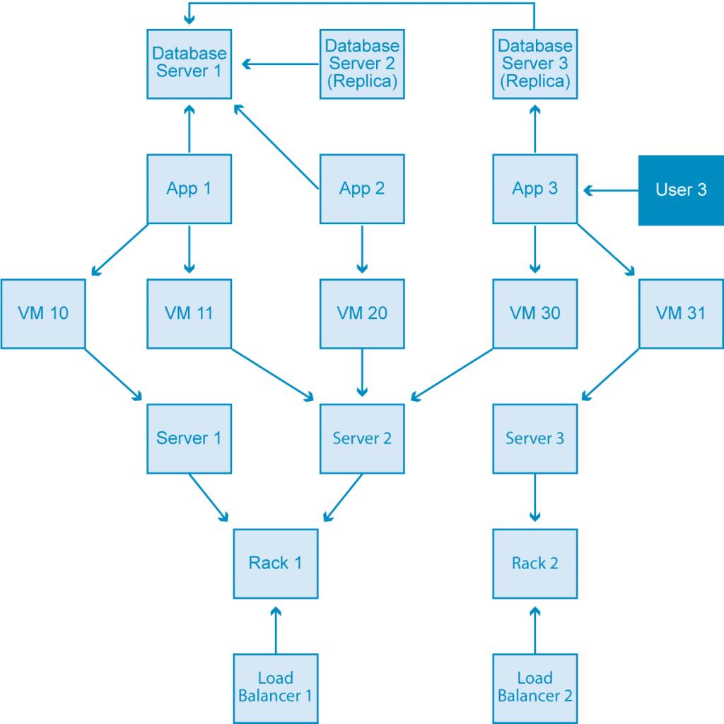 An Entity-Relationship (E-R) diagram of a data center domain