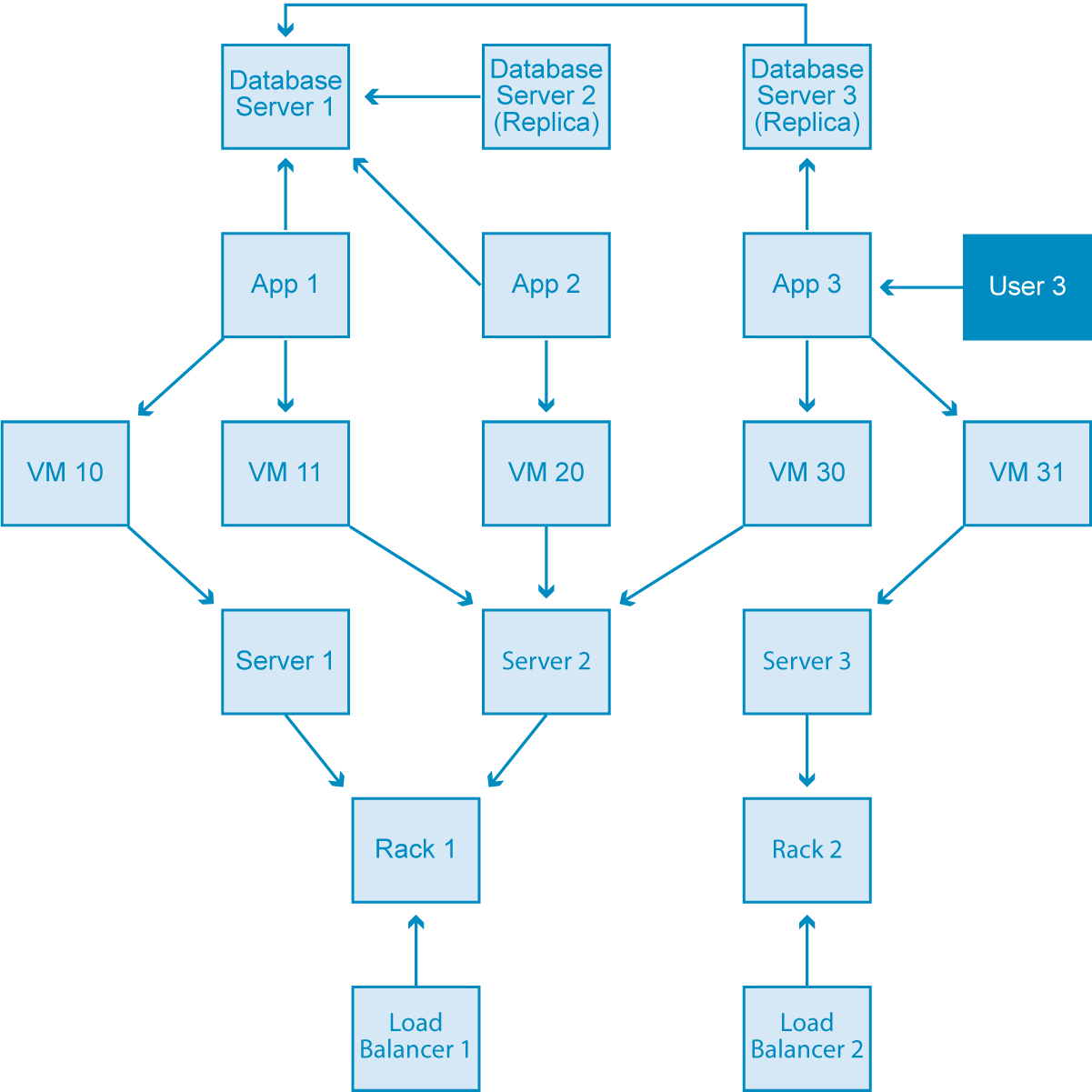 Graph Databases for Beginners: The Basics of Data Modeling