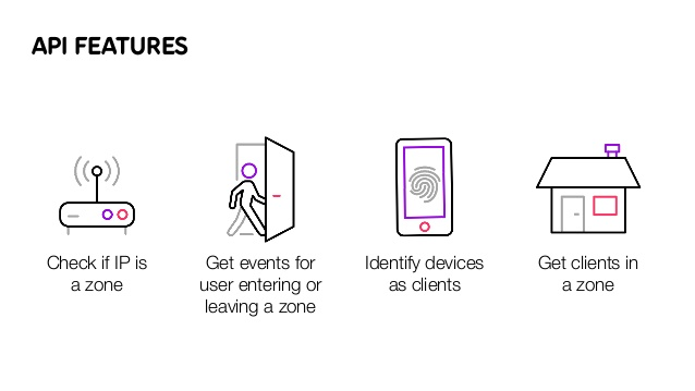 Learn about Telia Zone's API features.
