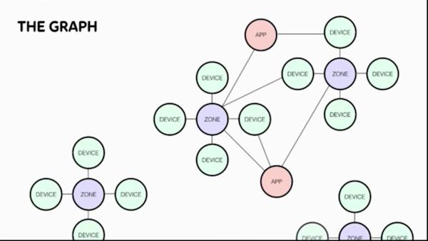 Check out Telia Zone's Neo4j graph visualization.