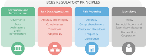 Check out BCBS regulatory principles for financial risk reporting.