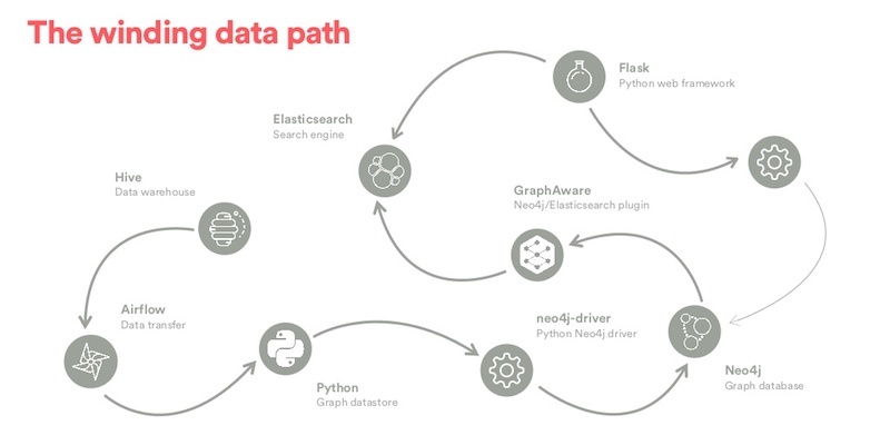Learn how Airbnb democratized their data discovery with a graph database.